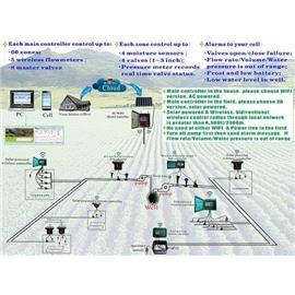 Solar Powered, Moisture Sensor Based/Timer Wireless/WFFI/3G
