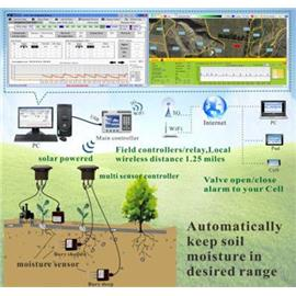 Solar Powered, Moisture Sensor Based/Timer Wireless/WFFI/3G Intelligent Irrigation System